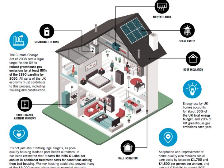 Scaling Up Retrofit 2050 – UK homes need a deep efficiency retrofit to meet climate targets